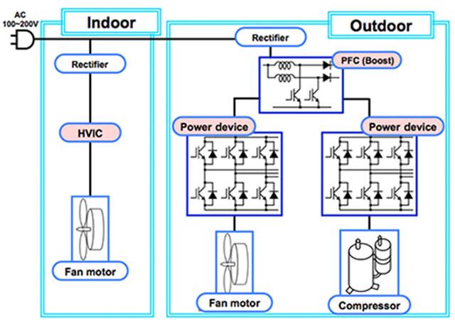 Silicon Home appliance